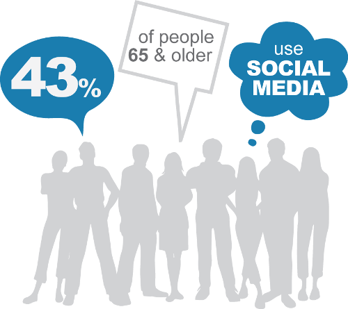 43 percent of people 65 and older use social media