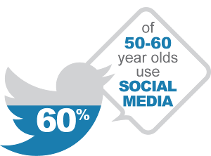 60 percent of 50 to 60 year olds use social media
