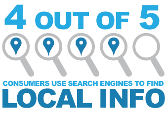4 out of 5 search for local information online