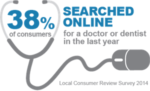 38% searched online for a doctor or dentist in the last year