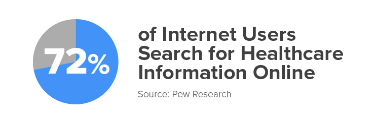 72% of Internet users search for healthcare information online.