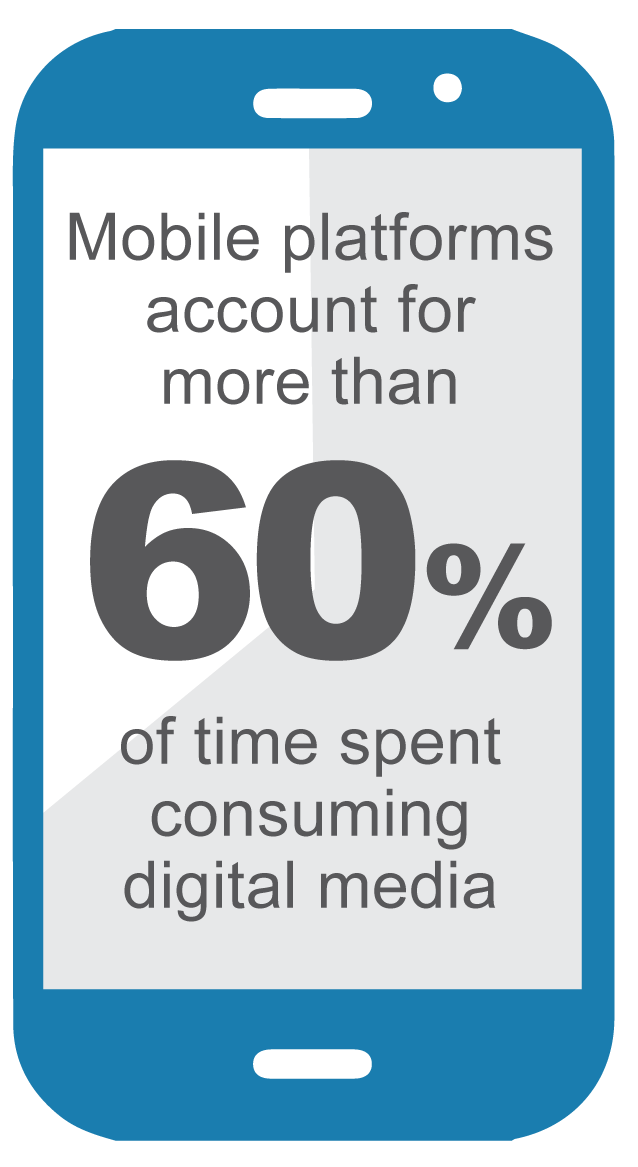 Mobile accounts for more than 60% of time spent consuming digital media.