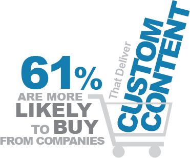 61 % of people are more likely to buy from companies that deliver custom content.
