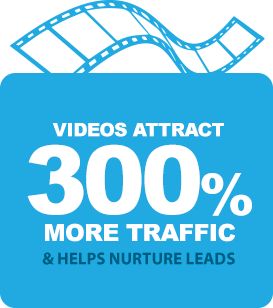 Videos attract 300% more traffic.