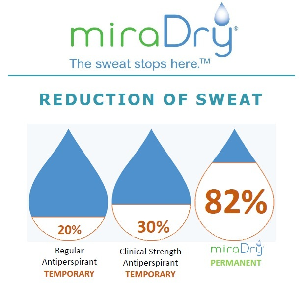 miradry compared to antiperspirant connecticut jandali plastic surgery