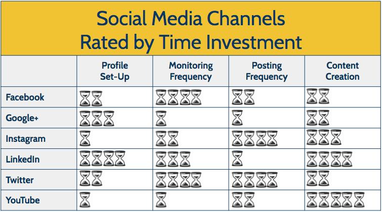 top media channels