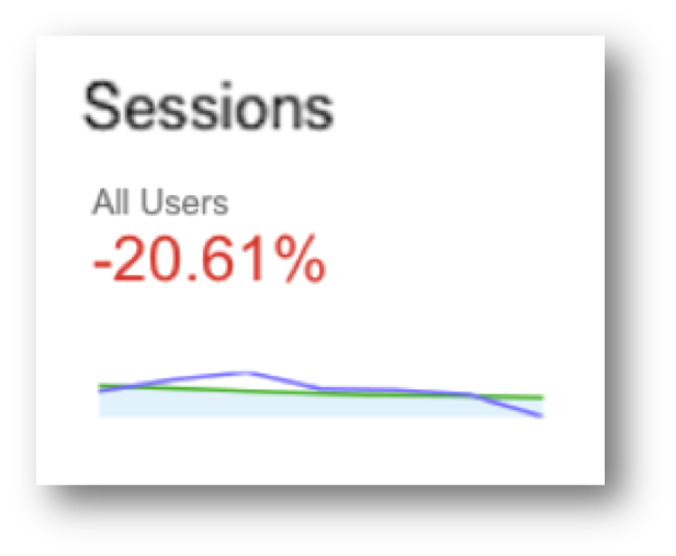 Sessions Statistics