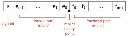 The Art of Representing Floating-Point Numbers as Integers