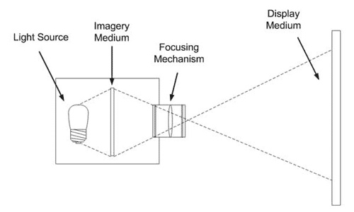 A practical guide to the DIY LCD projectors