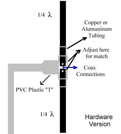 Dipole Antenna calculator
