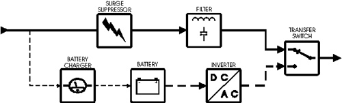 Uninterruptible Power Supply Types