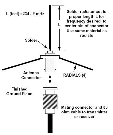 How to build a Ground Plane Antenna