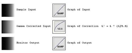 Gamma Correction Explained