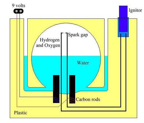 The Plastic Hydrogen Bomb
