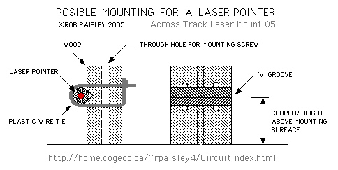 Laser Pointer – Across and Along The Track Detection