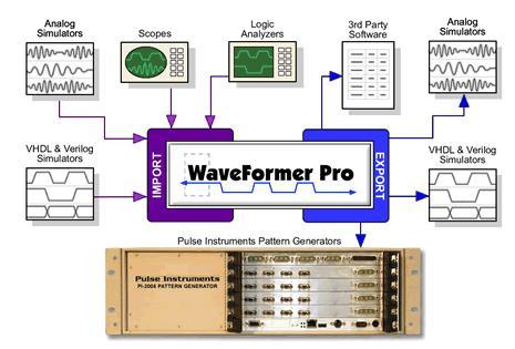 Generate PI-2005 Stimulus Vectors