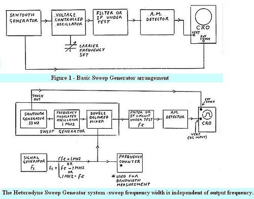 A Heterodyne Sweep Generator