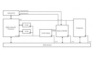 Implementing Sleep Control for low­-power Cortex-­M1 systems