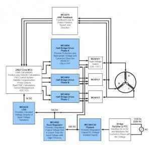 Designing High-Performance and Power Efficient 3-Phase Brushless DC Motor Control Systems