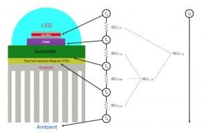 Thermal Management of Visible LEDs
