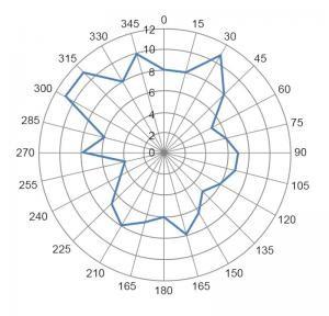 Antenna Design Guide