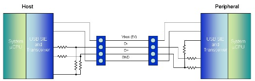 App note: Isolating USB with SPI