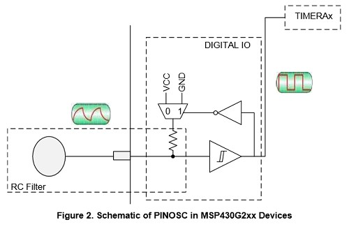 App note: 1-μA capacitive grip detection based on MSP430 Microcontrollers