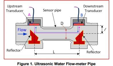 App note: Ultrasonic sensing for water flow meters and heat meters