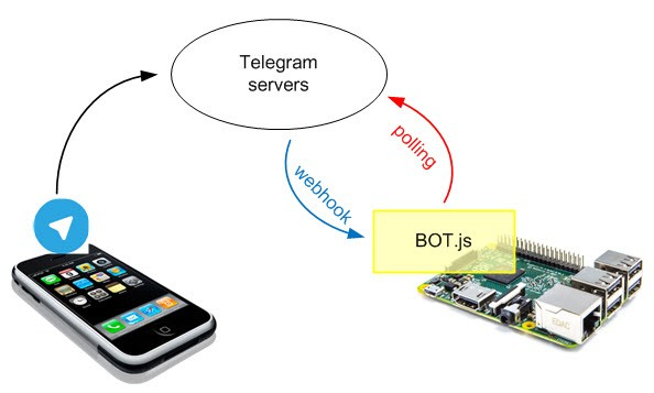 Home automation with Telegram BOT