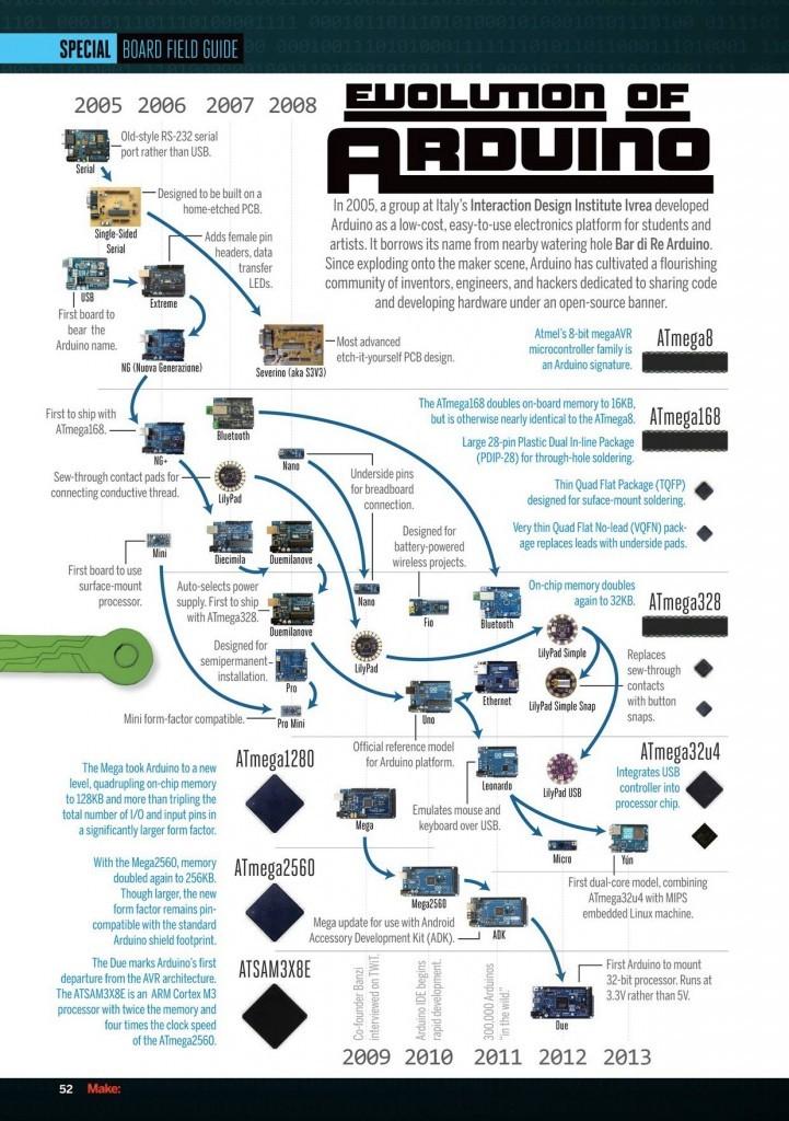 Evolution of Arduino graphic