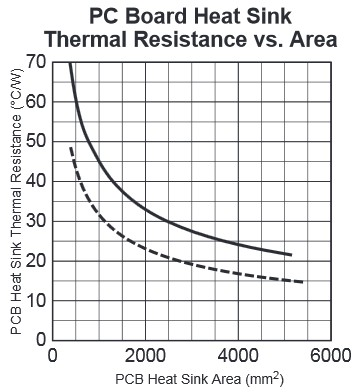 App note: Designing P.C. Board heat sinks