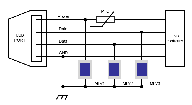 Protecting High Speed Communication Ports
