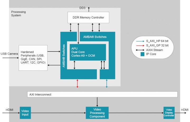 Accelerating OpenCV Applications with Zynq-7000 All Programmable SoC using Vivado HLS Video Librarie