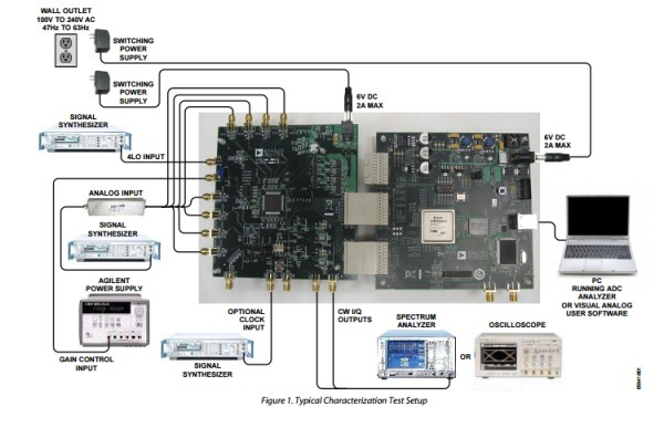 App note: Understanding high speed ADC testing and evaluation