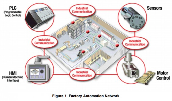 App note: Latency in factory automation