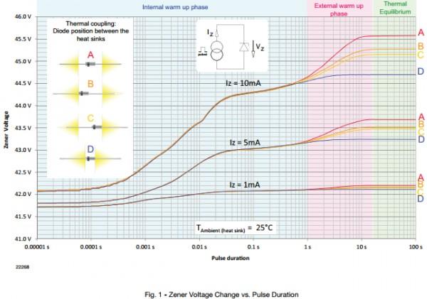 App note: Temperature dependency of zener voltage