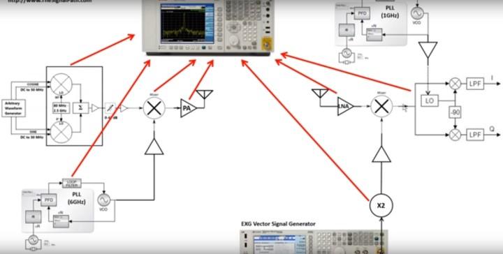 Keysight EXA Signal Analyzer/Spectrum Analyzer review, teardown & experiments