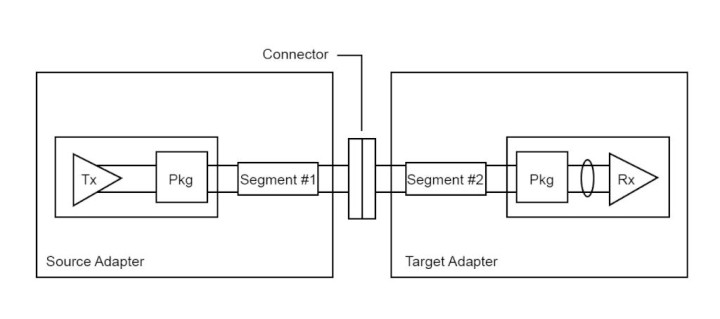 Designs in PCI Express® Applications Generation 3 – 8.0 GT/s