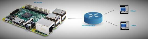 Python web server in Raspberry Pi