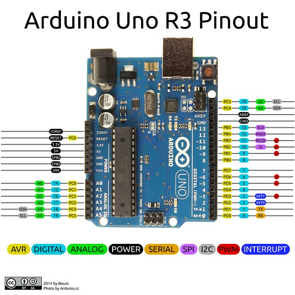 Prototype to production: Arduino for the professional