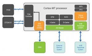 How to Optimize Usage of SAM S70/E70/V7x Architecture