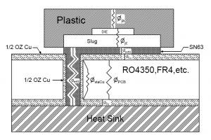 Thermal Management for Surface Mount Components