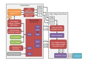 Piezoelectric Micropump Driver Reference Design