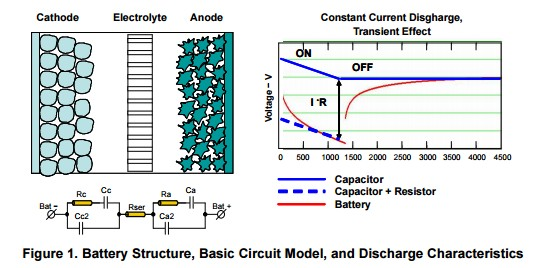 App note: Single-cell battery discharge characteristics using the TPS61070 boost converter