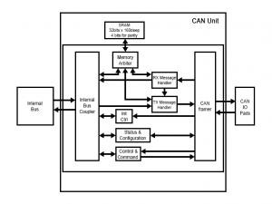 Utilizing CAN with Intel® EP80579 Integrated Processor
