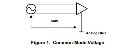 App note: A survey of common-mode noise