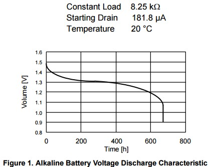 App note: Alkaline battery low-voltage indicator