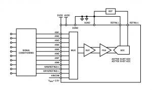 Channel Switching Using Sigma-Delta ADCs