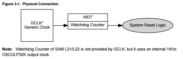App note: SAM D/R/L/C Watchdog (WDT) driver