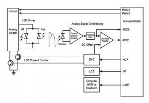Pulse Oximeter Design Using Microchip's Analog Devices and dsPIC® Digital Signal Controllers